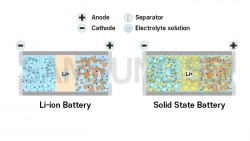Lithium vs Hydrogen vs Solid State Battery of Electric Vehicle